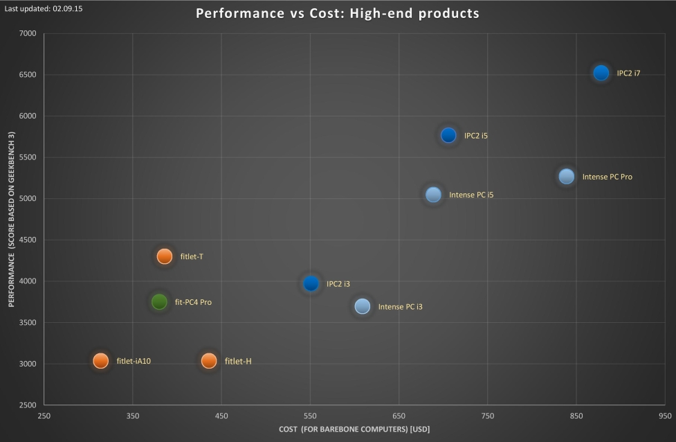 performance vs cost analysis high end
