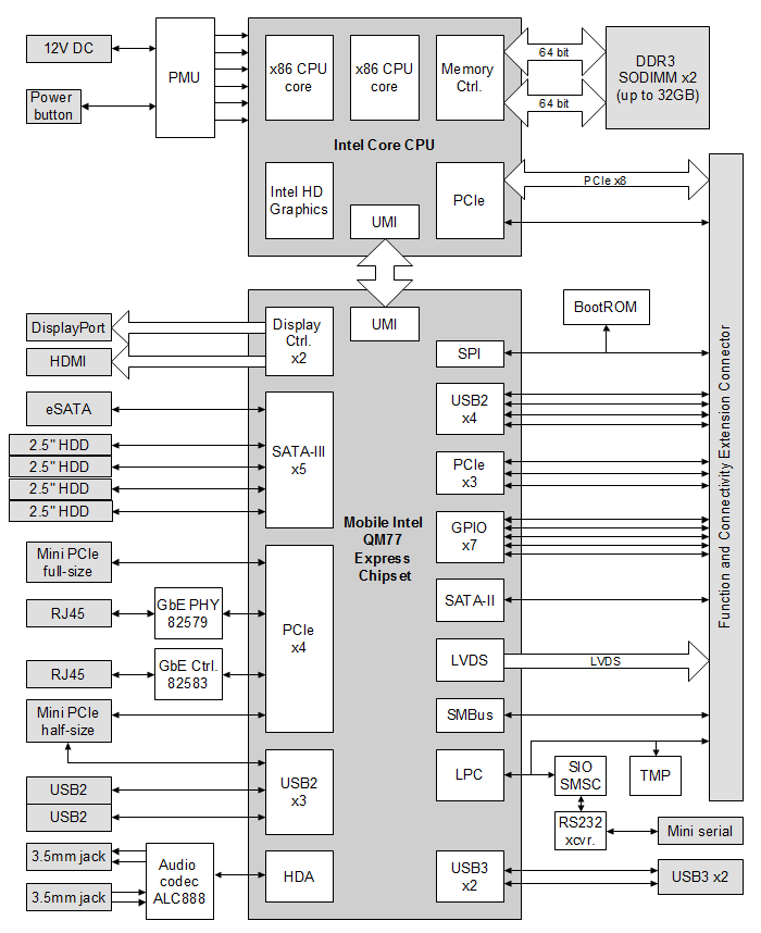 uSVR block diagram