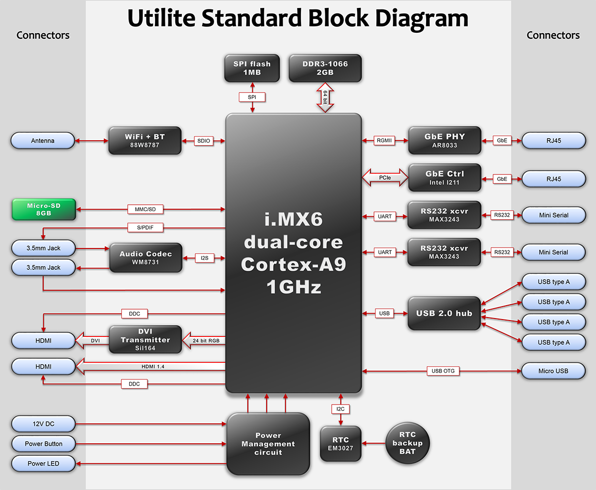 utilite standard block diagram