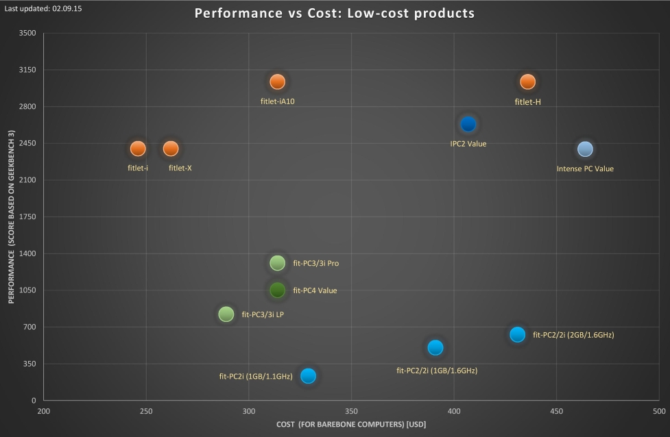 performance vs cost analysis low cost