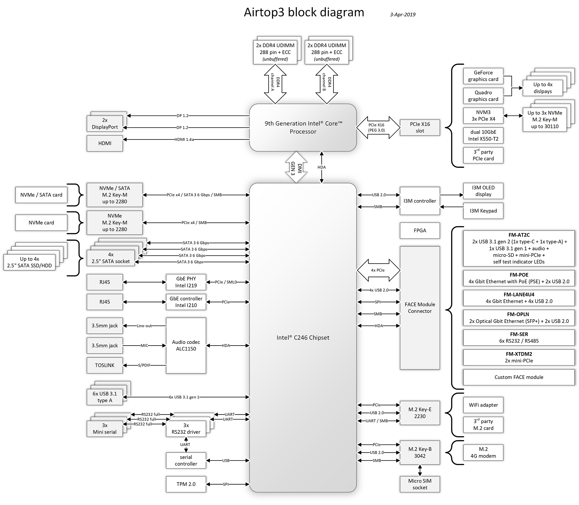 airtop3 block diagram
